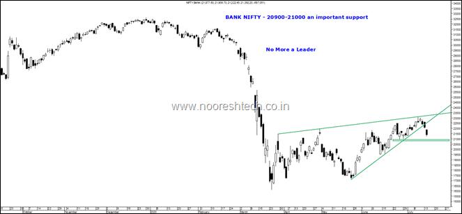 Bank Nifty supp