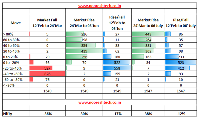 Deep Dive Stocks Performance