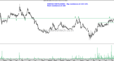 Breakout with Volumes–RPG Life , SH Kelkar, Deepak Fertilizers