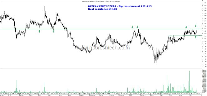 Deepak Fertilizers blog