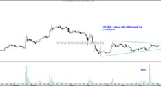 Stocks on Radar–BASF India, Eclerx, Mphasis, CESC Limited
