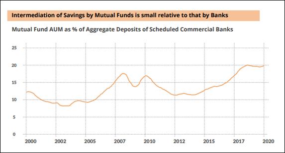 Mutual Funds Back Again