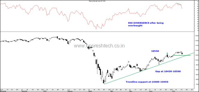 Nifty 50 10450