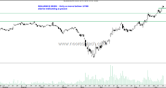 Nifty below 10700–A Pause or a Crack ?