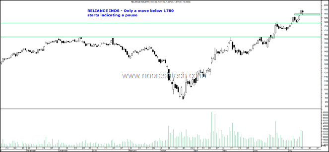 Reliance pause