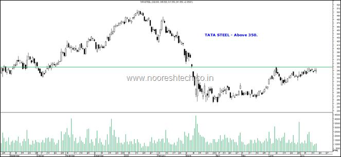 Tata Steel Blog