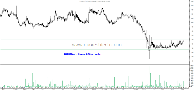 Thermax on watch