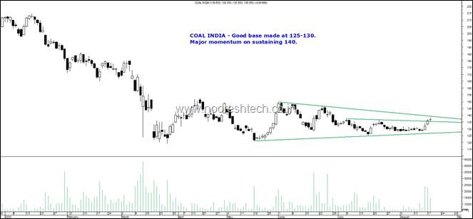 Coal India major