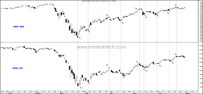 Copy and Paste Nifty Snp 500