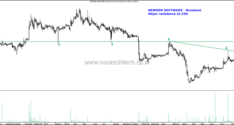 Stock Charts–Bajaj Holdings, Shriram Transport, IEX, Shree Pushkar, Tinplate, Newgen Software
