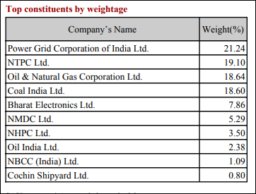 Nifty PSE Constituents