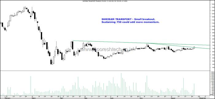 Shriram Transport blog