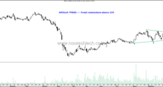 Sector – 2 Wheeler Autos & Tyre Sector–A Breakout on Cards or Some Flip-Flop before a Long Term Breakout?