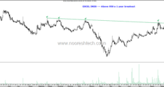 Interesting Charts- MRF, GHCL, GM breweries, Excel Inds