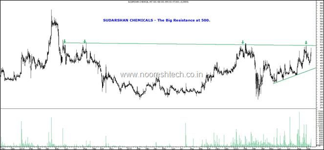 Sudarshan Blog