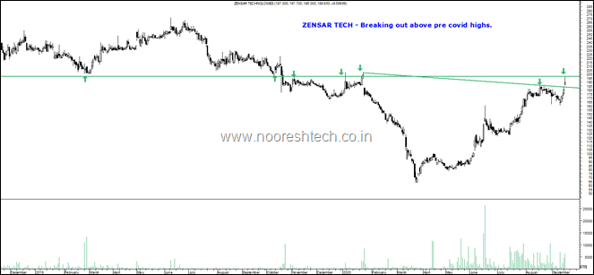 Zensar Tech Blog