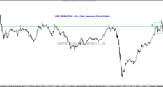 In a Box–Bse Smallcap,Bse Midcap and Some Global Indices. Webinar 24th October.