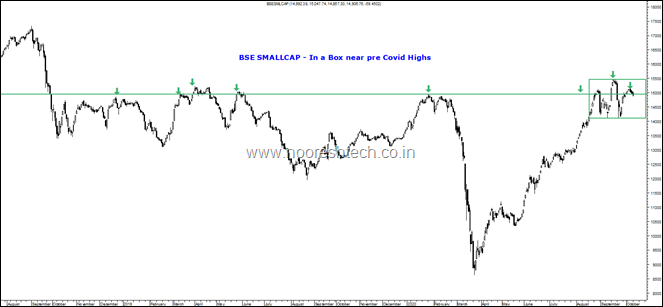 BseSmallcap in a Box