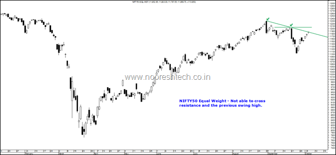 Nifty50 Equal Weight