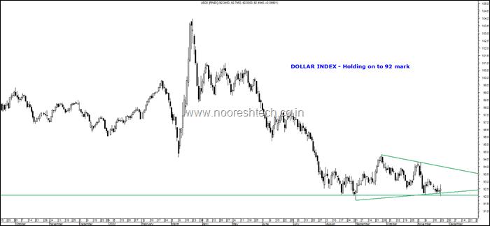 Daily Dollar Index