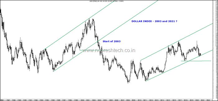 Dollar Index Long Term