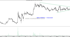 Symmetrial Triangles–IDFC First Bank, India Cements, Blue Star, LIC Housing Finance, Finolex Cables