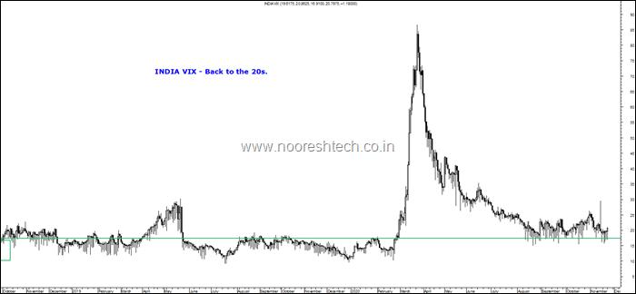 India Vix