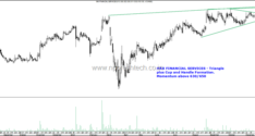 Quick Charts–Max Financial Services, Torrent Power, Healthcare Global, Sunteck Realty, Kolta Patil, Zensar Tech