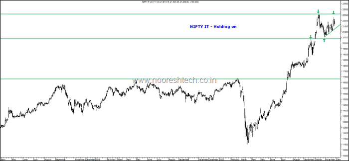 Nifty IT