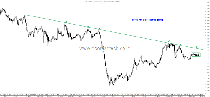 Nifty Media struggling
