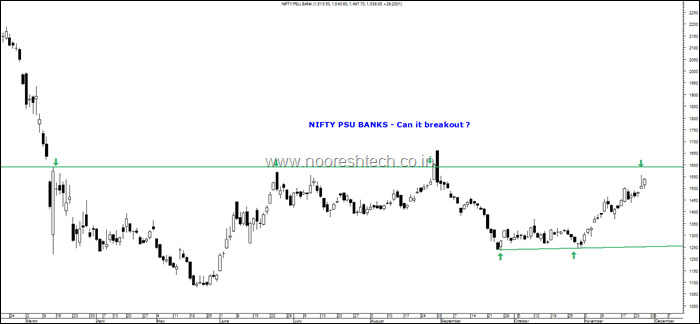 Nifty PSU Bank