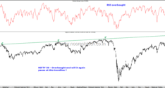 Nifty50– 12800-13000 a Pause or a Top ?