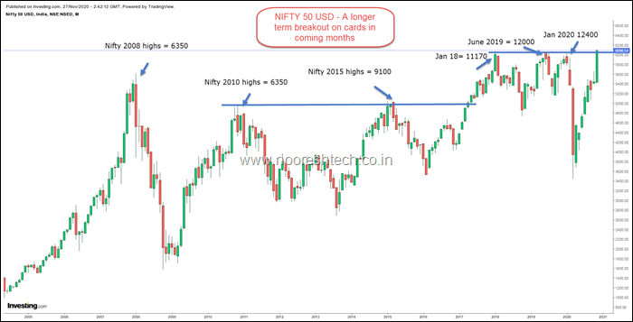 Nifty50 USD