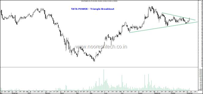 Tata Power Blog