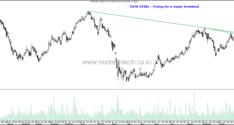 LargeCaps on Radar–Tata Power, Tata Steel, Hindalco, Tata Motors.