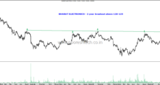 Interesting Charts–Some PSUs- BHEL, Powergrid, BPCL, Bharat Electronics. Insider Trading Report.