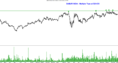 Midcaps at Multiple Tops–Dabur India, Sun TV,Zee Ent, Bharat Electronics.