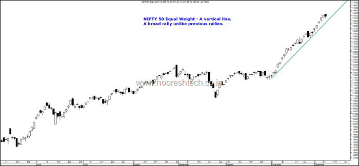 Nifty 50 Equal Weight