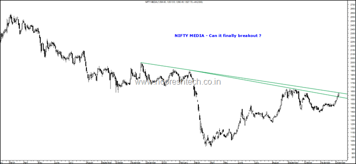 Nifty Media Breakout