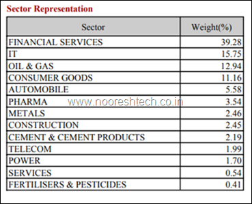 Nifty Sectoral Weights