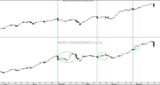 Nifty Cracks 400 points –What Next ?