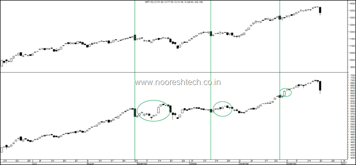 Nifty by Smallcap