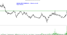 Interesting Charts – Mangalore Chemicals , Sterling Wilson, Bodal Chemicals, DIC India, Nelcast, ITD Cementation.
