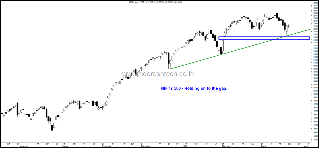 Nifty 500