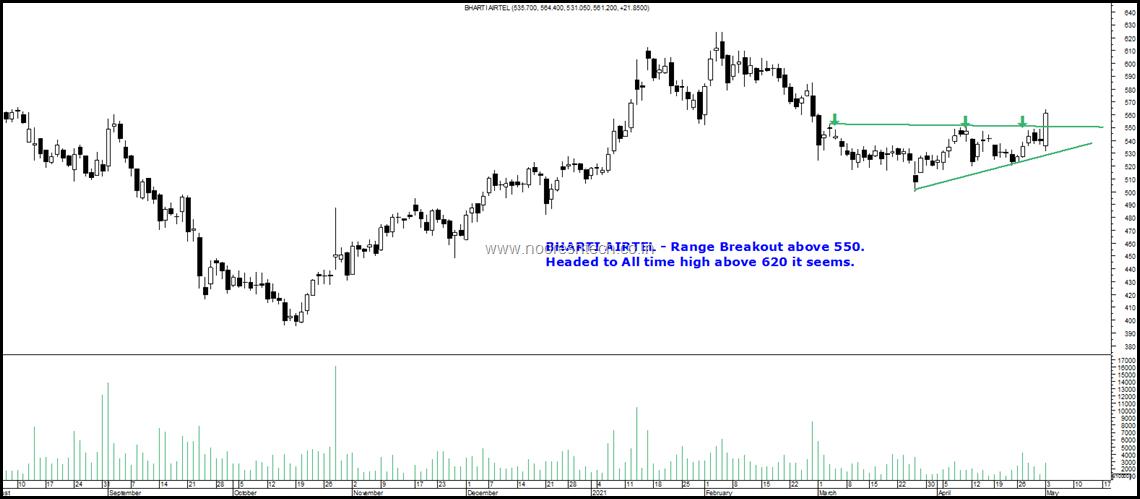 Bharti Airtel Blog