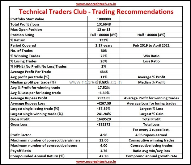 Technical Traders Club Performance